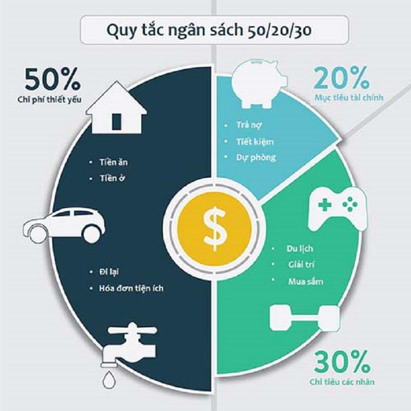 5 quy tắc tiết kiệm và phân bổ tiền lương cho người mới đi làm, giúp bạn tiết kiệm được khoản tiền đáng kể dù thu nhập chưa cao - Ảnh 2.