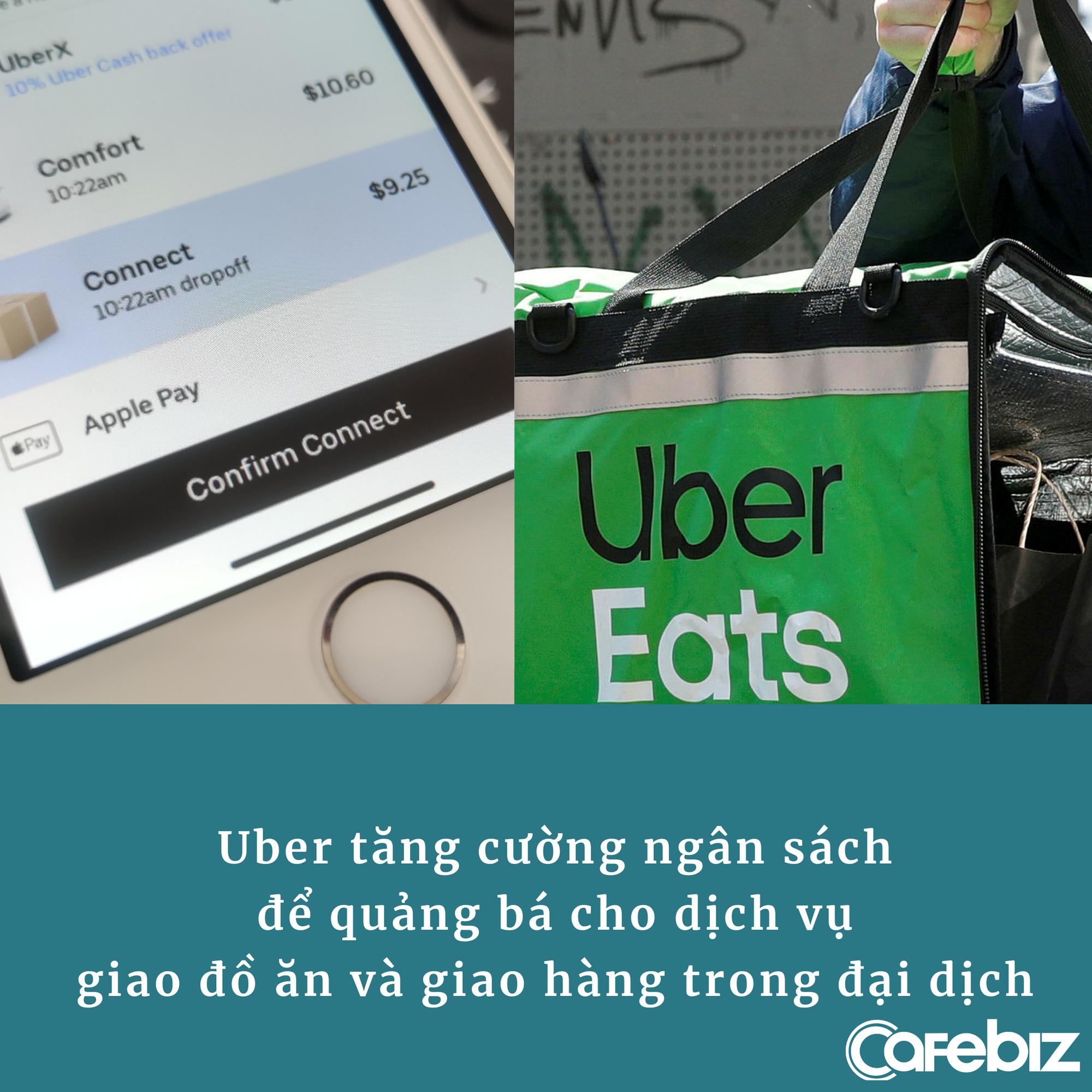 Hoạt động gọi xe 'tơi tả' vì đại dịch, Uber nhanh trí dồn toàn lực vào giao đồ ăn, mở thêm 2 dịch vụ giao hàng, tự cứu mình ngoạn mục - Ảnh 1.