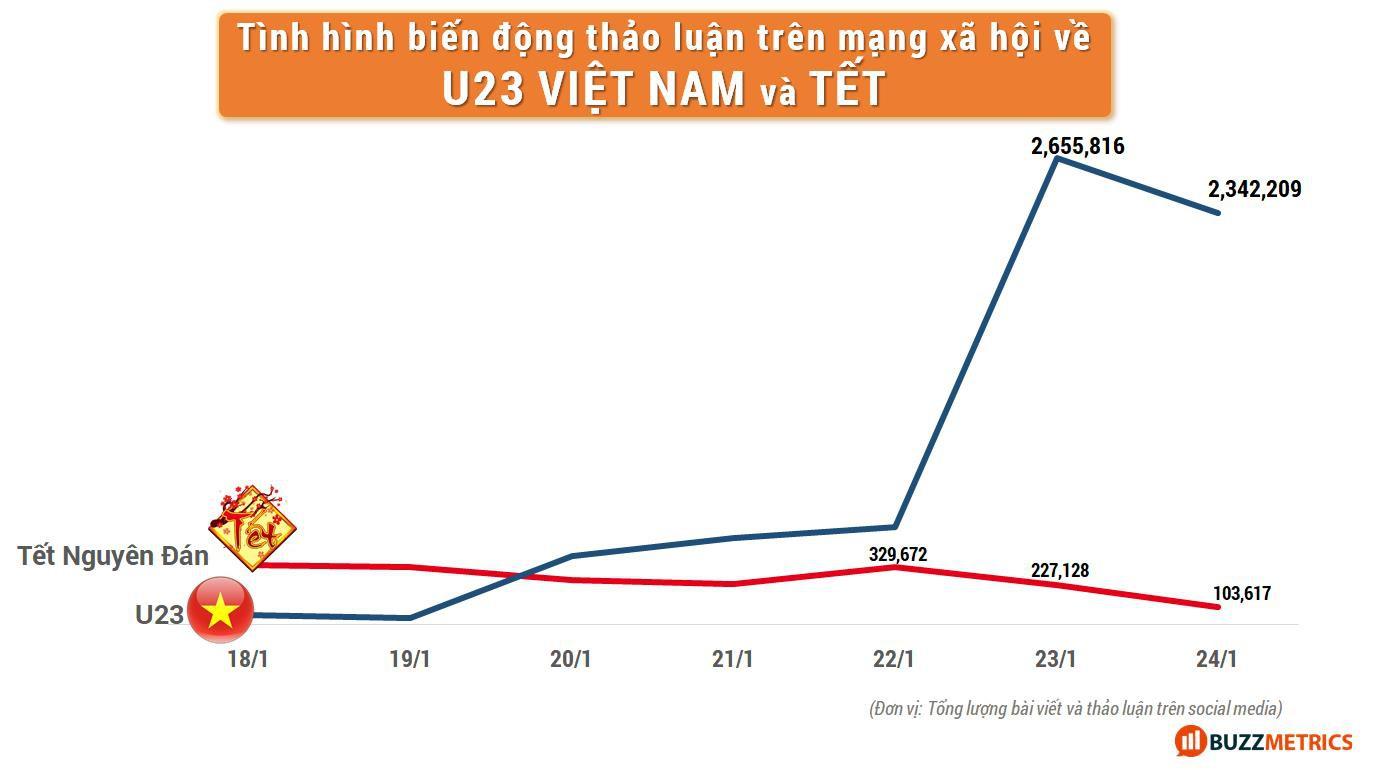 Nếu đội tuyển bóng đá Việt Nam tiếp tục chiến thắng, các thương hiệu hãy cẩn thận để tránh kịch bản buồn của mùa Tết 2018 - Ảnh 2.