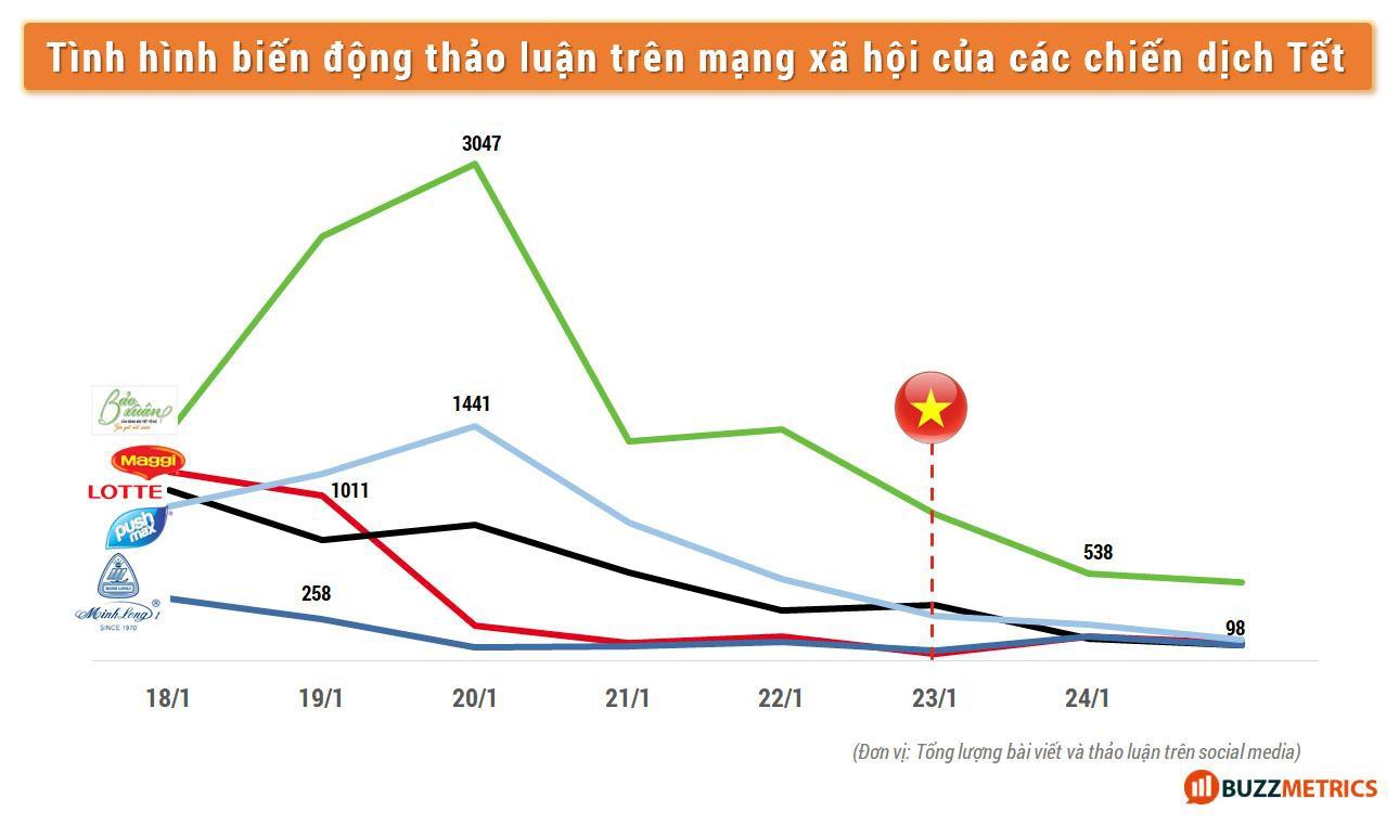Nếu đội tuyển bóng đá Việt Nam tiếp tục chiến thắng, các thương hiệu hãy cẩn thận để tránh kịch bản buồn của mùa Tết 2018 - Ảnh 3.