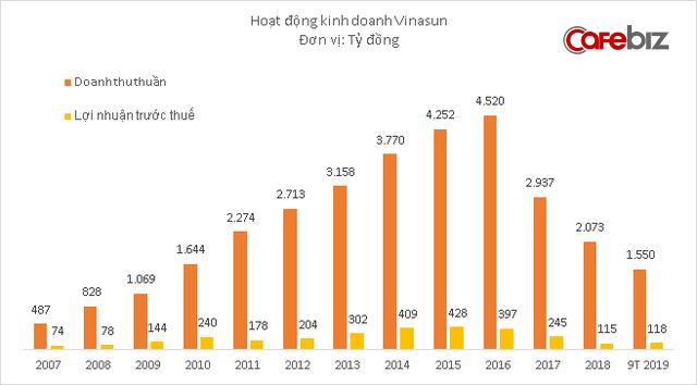 Vinasun tiếp tục chiến lược ít nhưng chất: Doanh thu vẫn thấp nhưng lợi nhuận 9 tháng tăng 70%, gần hoàn thành kế hoạch cả năm - Ảnh 3.