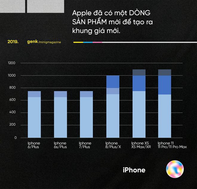 Những biểu đồ này cho thấy vì sao những chiếc Android giá khủng như Galaxy Fold, Mi Mix Alpha hay Mate X là chìa khóa đánh bại Apple - Ảnh 5.