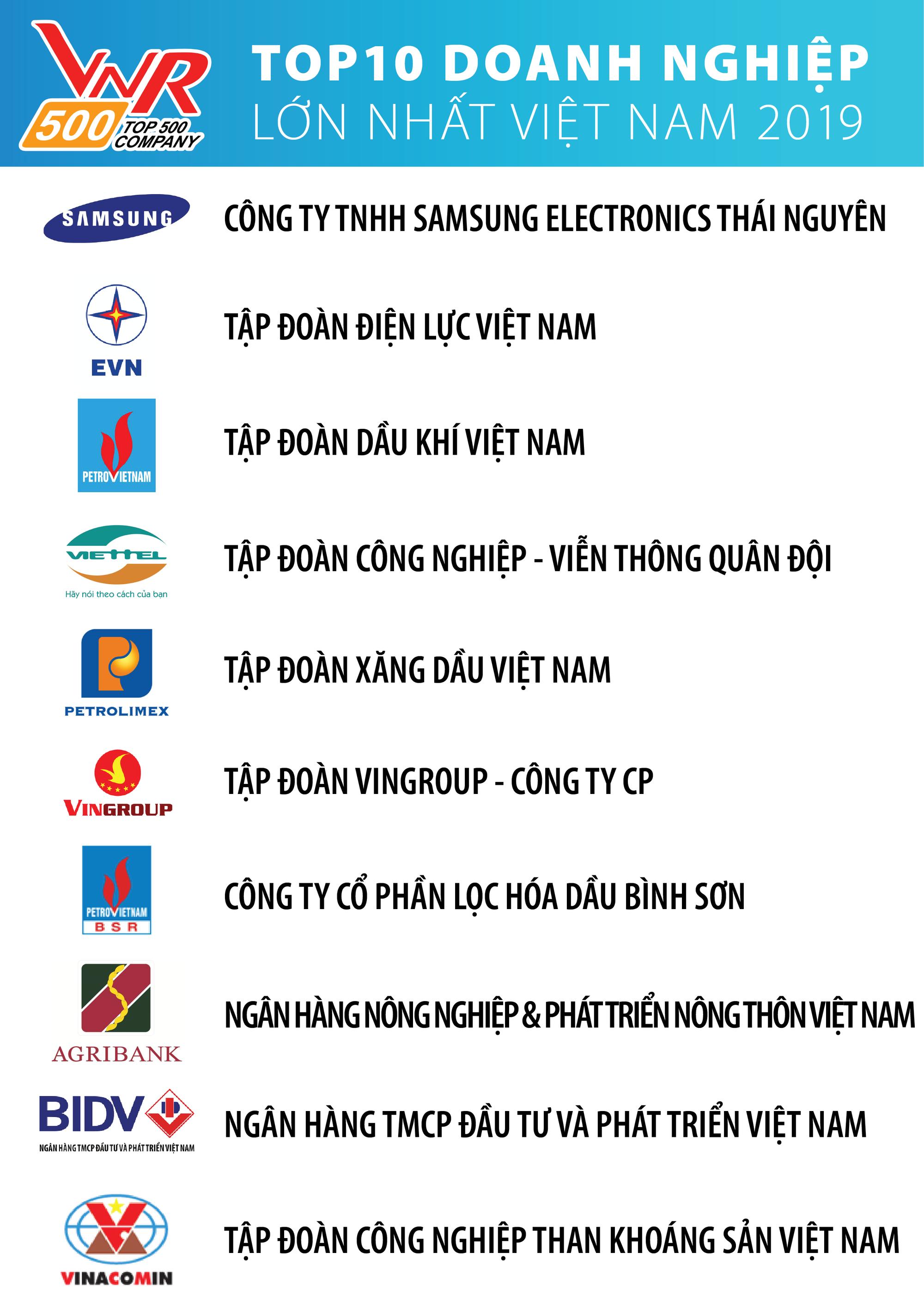 10 năm trước còn giữ ngôi đầu trong Top 10 doanh nghiệp tư nhân lớn nhất Việt Nam, FPT nay rớt khỏi danh sách, lọt thỏm ở thứ hạng 20 - Ảnh 2.
