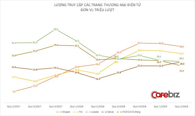 Điện thoại bão hòa, website Thế Giới Di Động tụt hạng chóng mặt trên bản đồ thương mại điện tử Việt Nam - Ảnh 1.