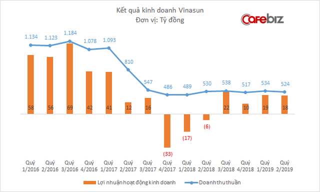 Không cạnh tranh được với taxi công nghệ, Vinasun sống theo kiểu khéo co vừa ấm, lợi nhuận hồi phục trở lại - Ảnh 1.