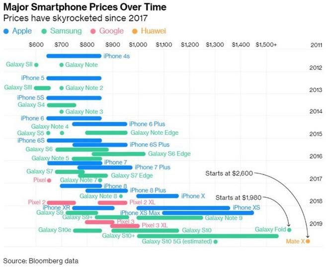 Người Mỹ đã ngừng mua smartphone mới kể từ khi iPhone X xuất hiện và nguyên nhân không ngoài dự đoán - Ảnh 2.