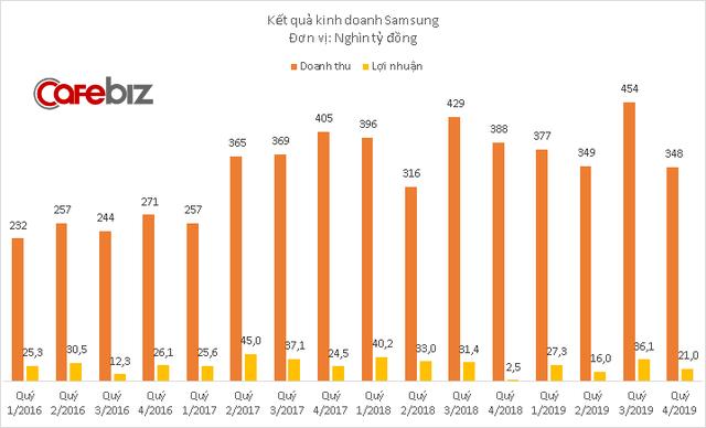4 công ty Samsung lãi hơn 100.000 tỷ đồng tại Việt Nam năm 2019 - Ảnh 1.