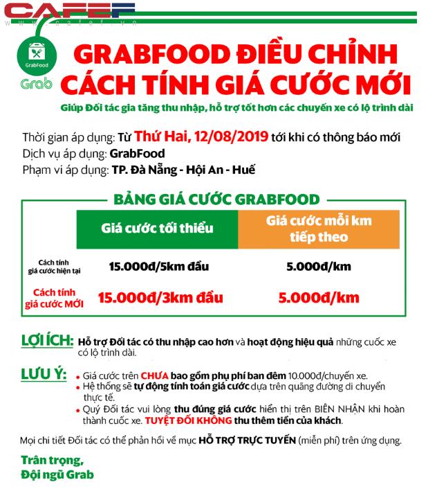 GrabFood tăng giá giờ cao điểm giống GrabBike, GrabCar: Nhà hàng nào đông khách cước phí cũng tăng - Ảnh 2.