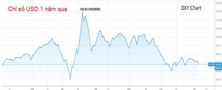Giá vàng đang leo lên kỷ lục, giới đầu tư dự báo giá tài sản này còn tăng tới 2021 - Ảnh 2.