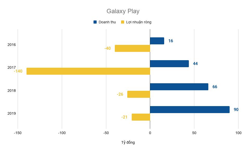 """Đội ngũ lãnh đạo toàn sếp ngân hàng, chứng khoán, công nghệ đứng sau """"Vũ trụ điện ảnh Galaxy"""" thu về cả nghìn tỷ mỗi năm với hàng loạt bộ phim đình đám - Ảnh 3."""