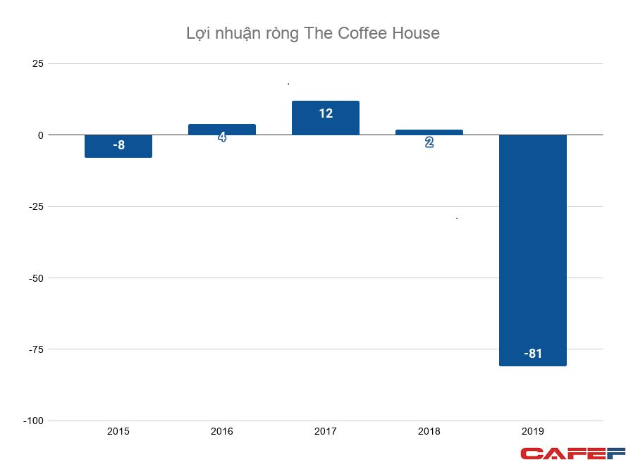The Coffee House dưới thời founder Nguyễn Hải Ninh: Doanh thu tăng 20 lần trong 5 năm, ngang ngửa Starbucks, nhưng bất ngờ lỗ nặng - Ảnh 3.