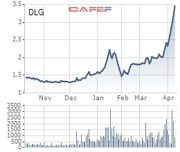 Thua lỗ gần 1.000 tỷ đồng, bị nghi ngờ khả năng hoạt động, cổ phiếu DLG vẫn tăng trần 7 phiên liên tiếp - Ảnh 2.