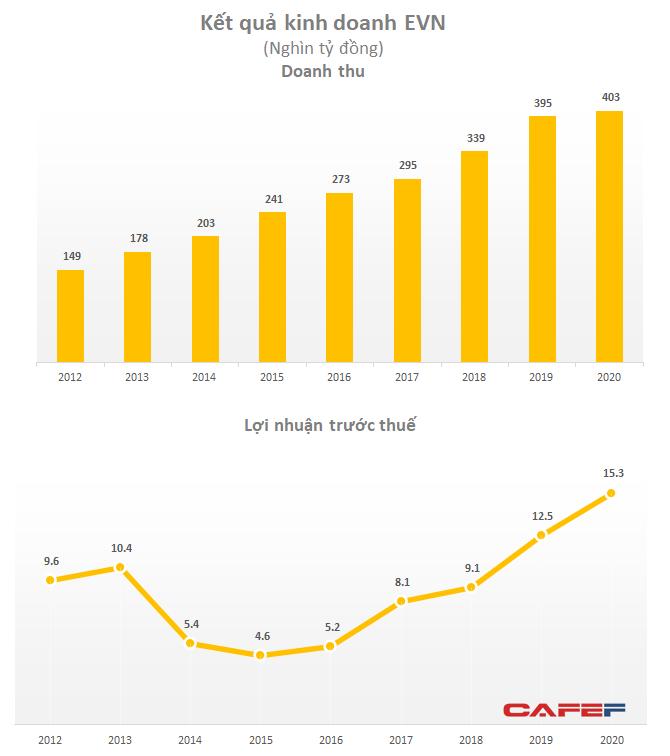 Giảm cả chục nghìn tỷ tiền điện hỗ trợ khách hàng, lãi ròng của EVN vẫn tăng gấp rưỡi năm 2019 - Ảnh 1.