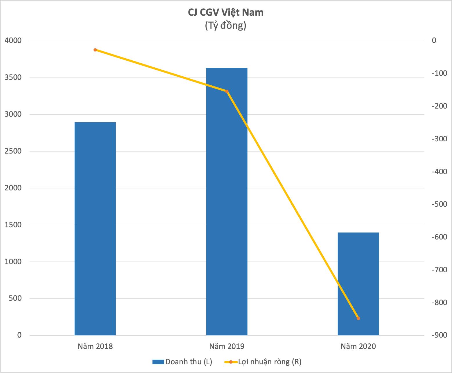 Bộ tứ rạp chiếu phim đồng thanh kêu cứu, riêng ông trùm CGV Việt Nam nắm hơn một nửa thị phần đã lỗ hơn 850 tỷ đồng năm 2020 - Ảnh 1.