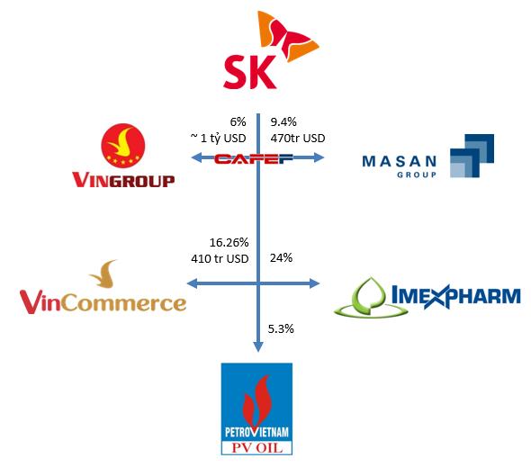 Rót hàng tỷ đô vào Masan, Vingroup, chaebol top 3 Hàn Quốc SK Group đặt cược mạnh vào Việt Nam - Ảnh 1.