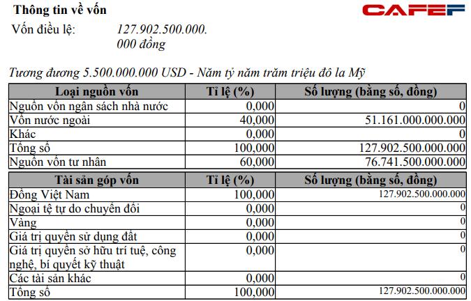 Xuất hiện thêm công ty vốn chủ 128.000 tỷ ngang ngửa Vingroup: 1 Việt kiều góp 2,2 tỷ USD nhưng chưa rõ hoạt động là gì - Ảnh 1.