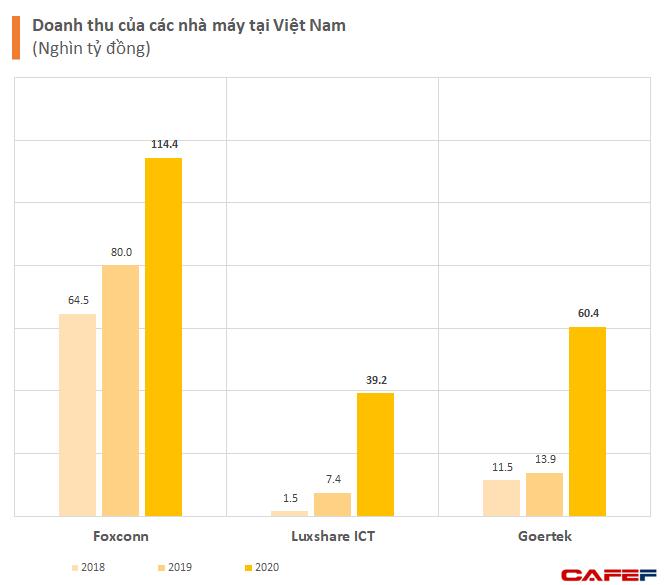 Việt Nam đứng ở đâu trong chuỗi cung ứng Apple toàn cầu? - Ảnh 1.