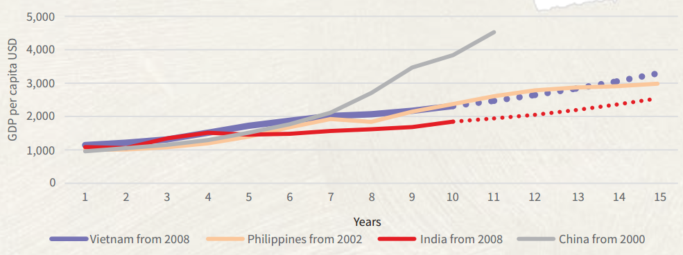Pace of growth after GDP exceeds USD1,000 per capita. Source: IMA, JLL Research