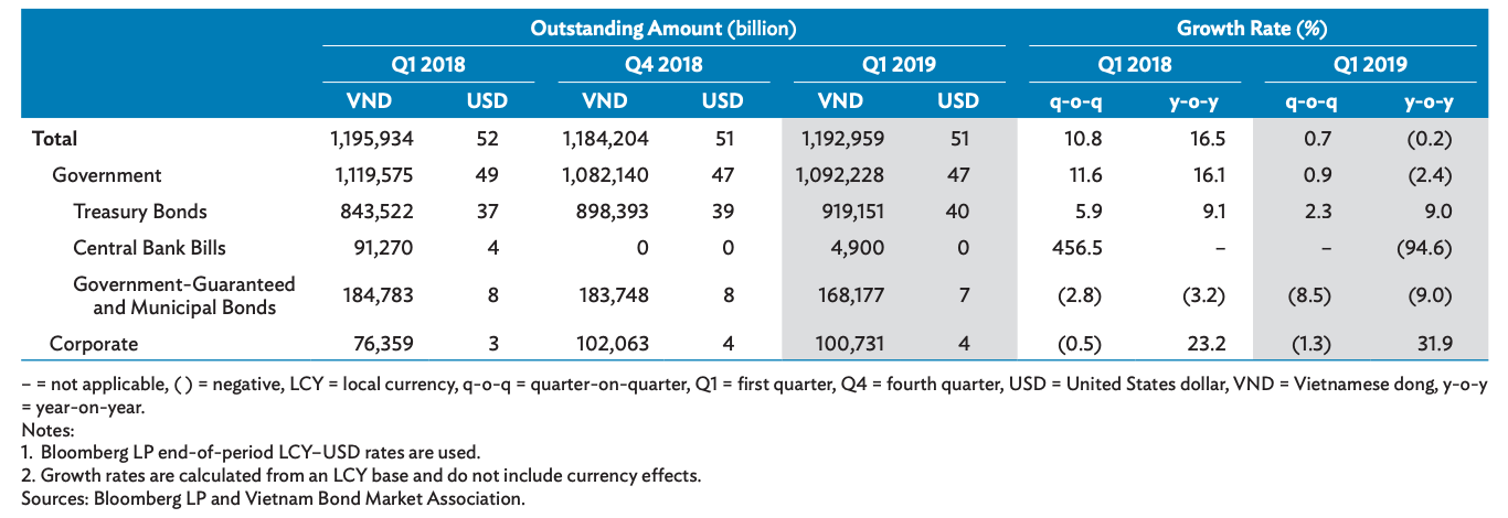 Size and Composition of the Local Currency Bond Market in Vietnam.