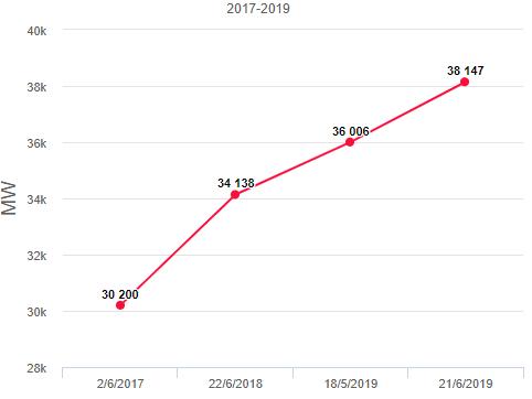 Power consumption in Vietnam in 2017-2019. Photo: VnExpress
