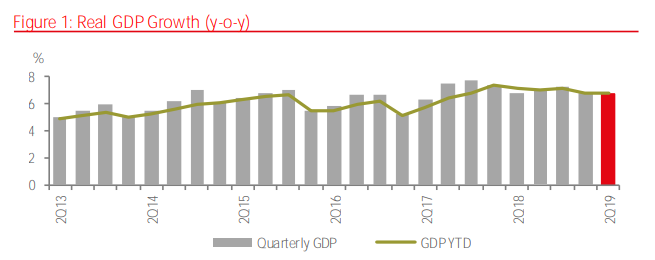 Vietnam's GDP growth rate in H1. Photo: JLL/GSO