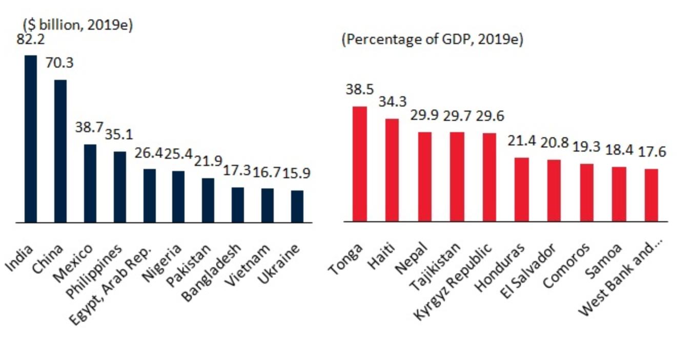 Top recipients of remittances, 2019. Source: World Bank.