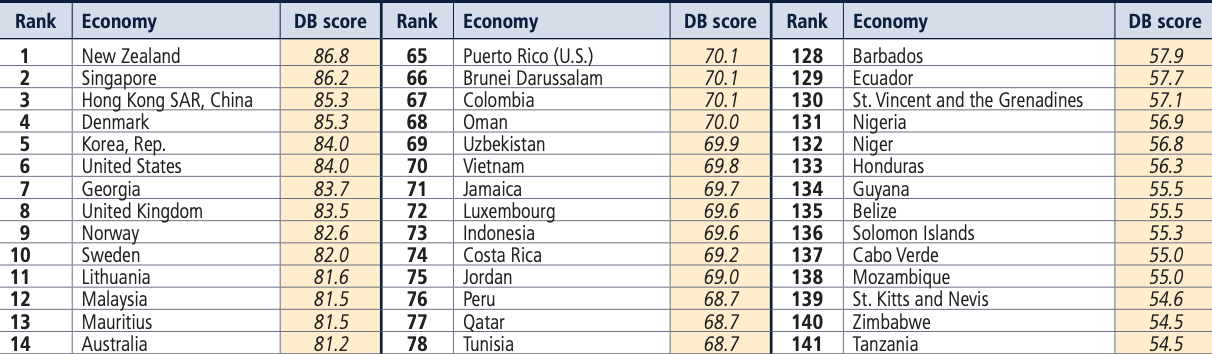 Vietnam ranked 70th out of 190 economies in World Bank's