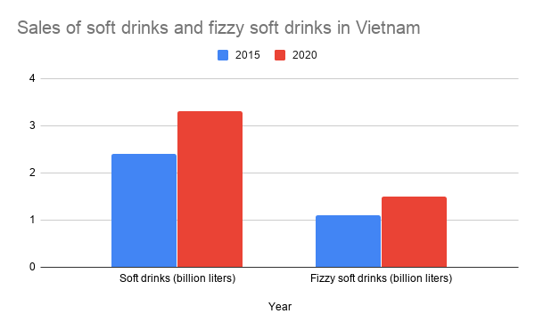 Sales of soft drinks and fizzy soft drinks. Source: EVBN. Chart: Linh Pham