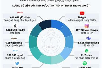 Một phút trên Internet năm 2020 diễn ra những gì?