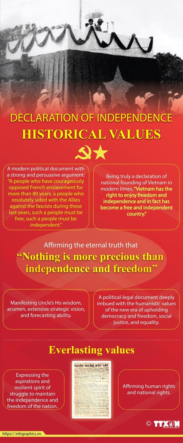 Declaration of Independence – Will, aspirations of Vietnamese people hinh anh 3