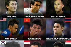 Van Hau listed among Asia's most prominent defenders
