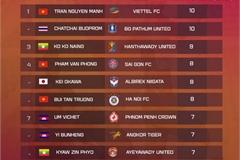 Vietnamese goalkeeper tops clean sheet list among ASEAN leagues