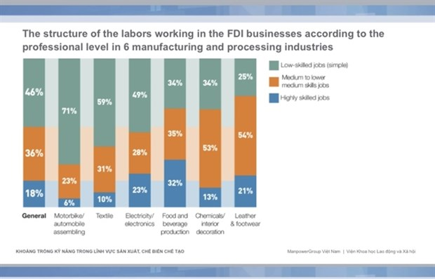 VN workforce skills to rise commensurate with FDI inflows: analysts hinh anh 1