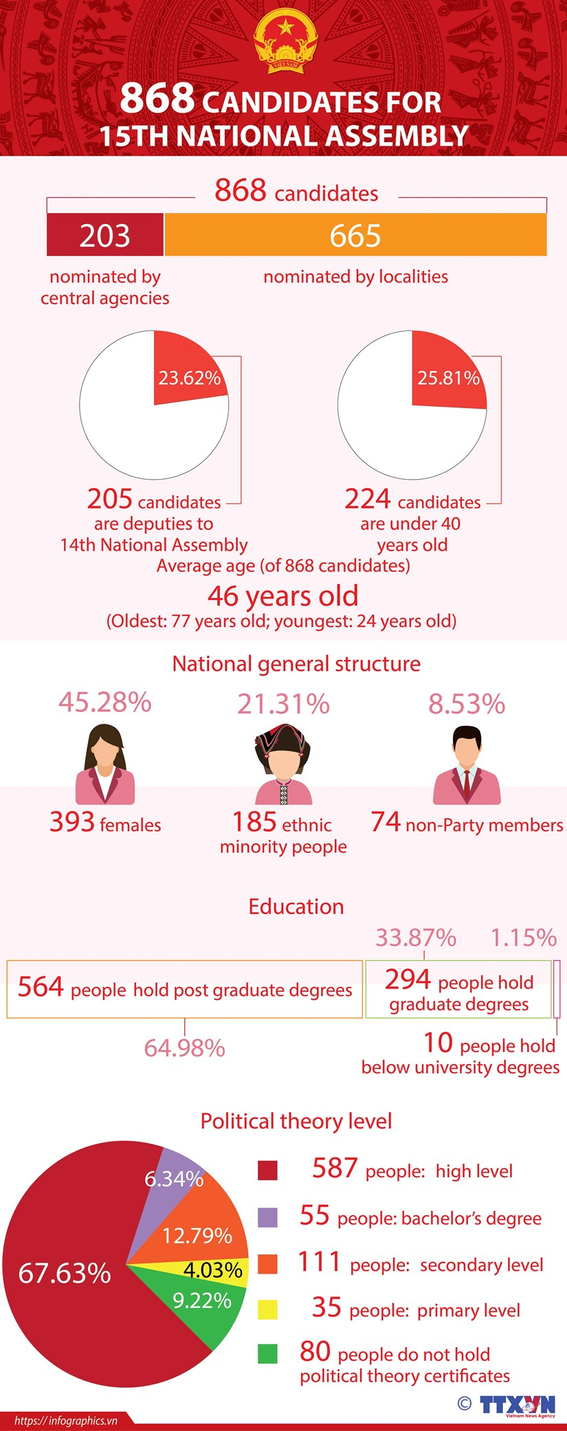 868 candidates for 15th National Assembly hinh anh 1