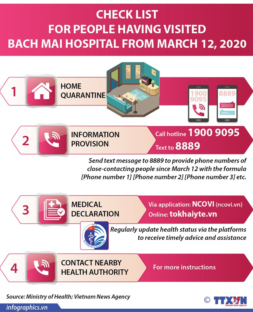 Check list for people having visited Bach Mai hospital from March 12, 2020 hinh anh 1