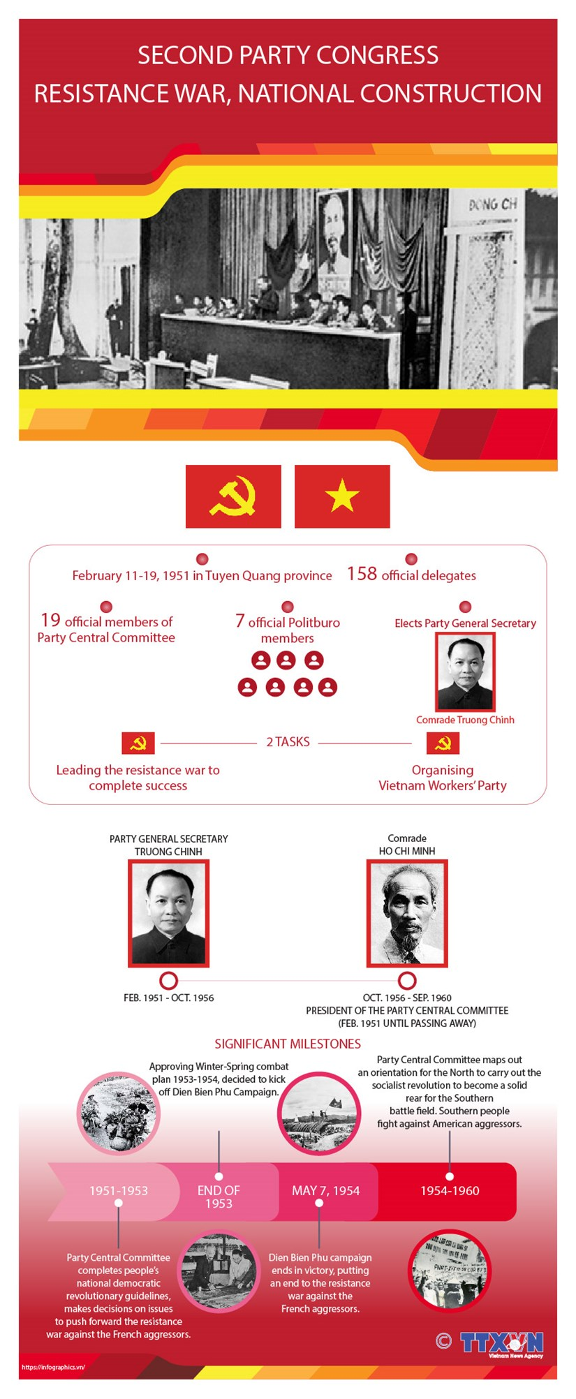 Second Party Congress leads nation in resistance, national construction hinh anh 1