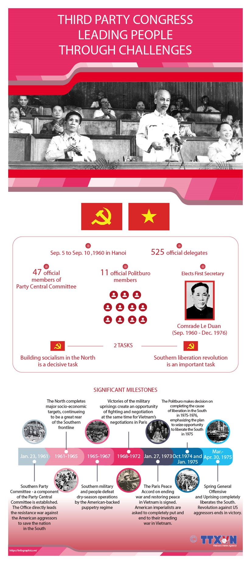Third National Party Congress: Leading people through challenges hinh anh 1