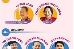 Seven Vietnamese athletes compete at Paralympic Tokyo 2020