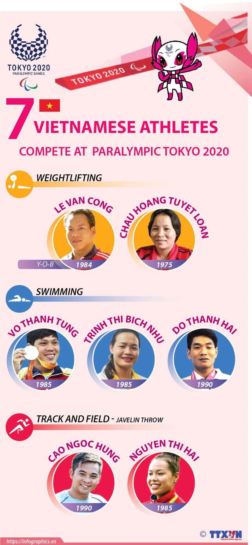 Seven Vietnamese athletes compete at Paralympic Tokyo 2020 hinh anh 1