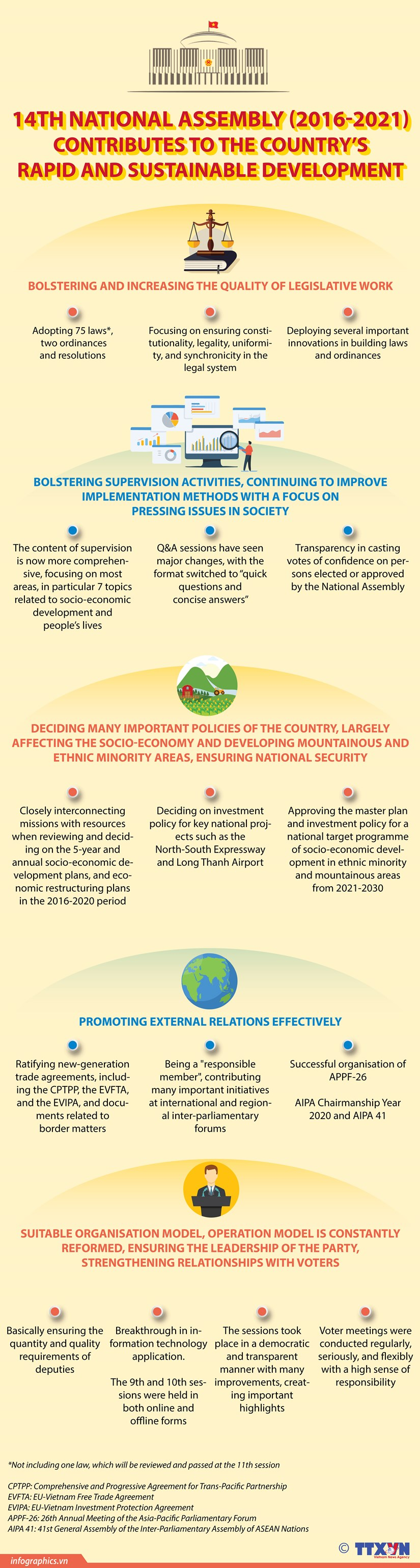 14th National Assembly contributes to national development hinh anh 1