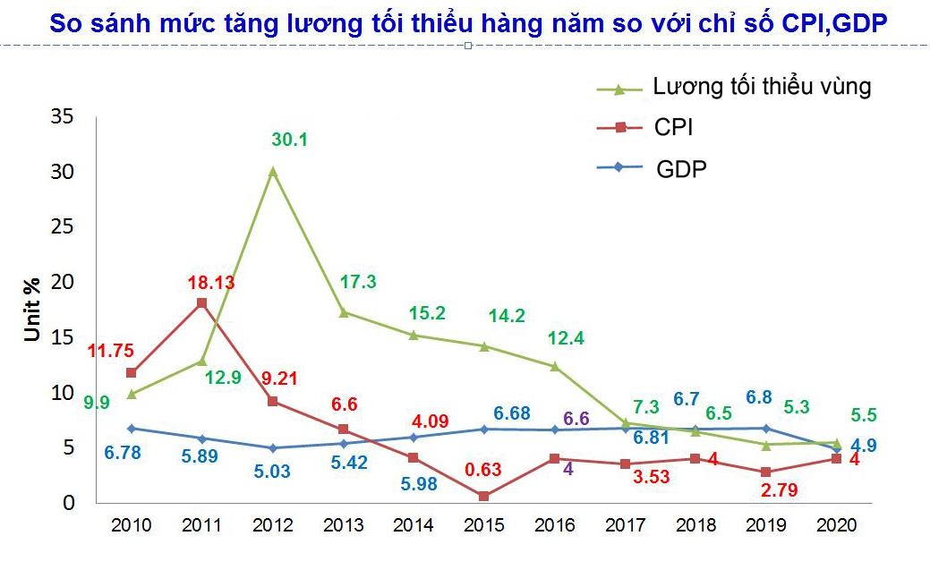 Mức tăng lương tối thiểu so với CPI, GDP.