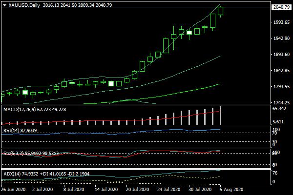 Hôm qua, giá vàng đã tăng lên tới mức 2.040 USD/oz