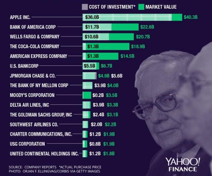 Đây có phải lý do thiên tài Warren Buffet đặt cược tới gần nửa tài sản vào cổ phiếu Apple? - Ảnh 1.
