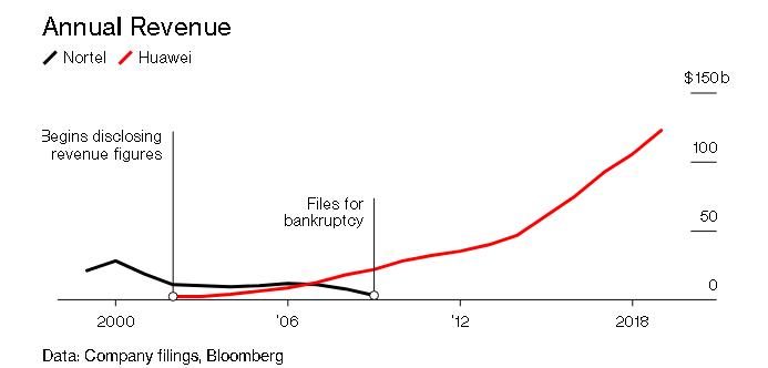 Bloomberg viết về sự thật đằng sau cuộc bành trướng của Huawei: Một vụ hacker tấn công và cái chết của gã khổng lồ viễn thông số 1 thế giới - Ảnh 5.