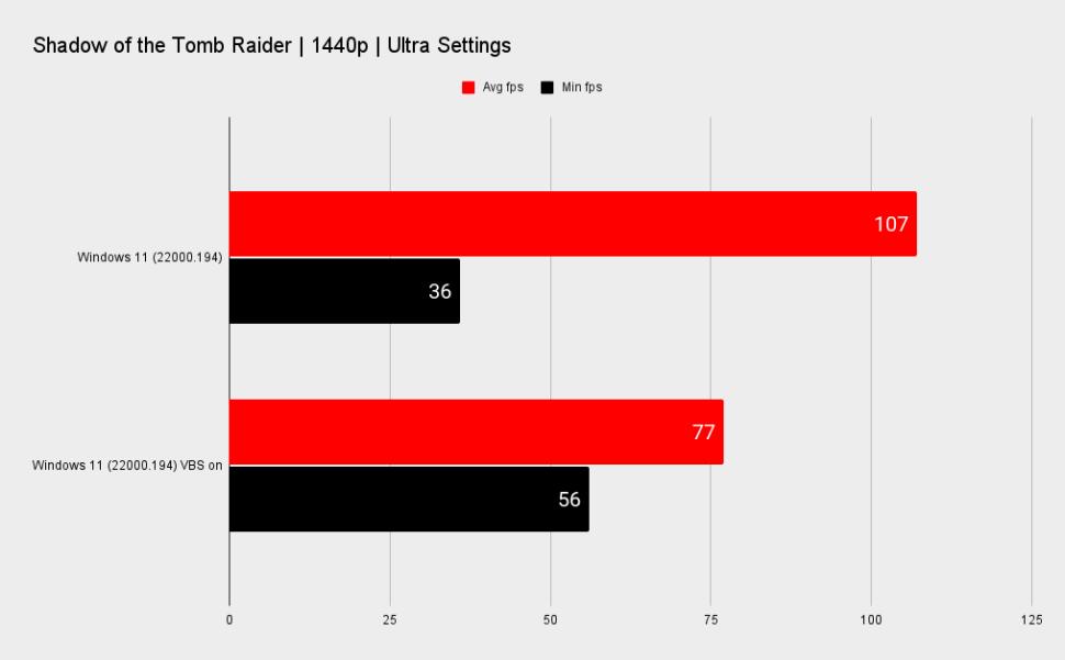 Windows 11 mặc định sẽ giảm đáng kể hiệu suất chơi game trên PC build sẵn - Ảnh 6.