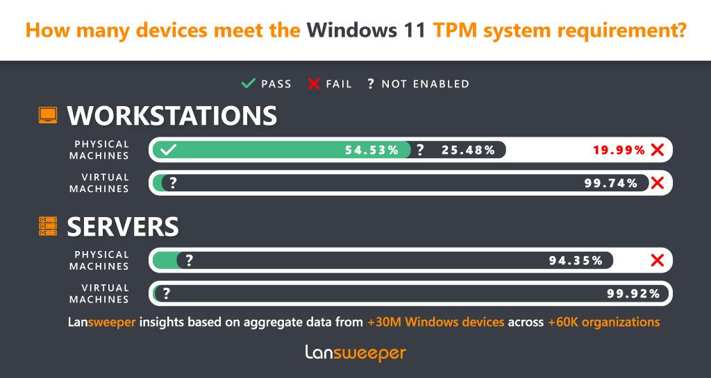 Phần lớn máy tính doanh nghiệp không đáp ứng được điều kiện nâng cấp lên Windows 11 - Ảnh 3.