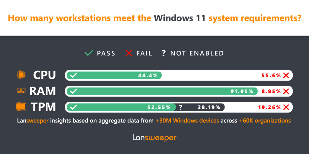 Phần lớn máy tính doanh nghiệp không đáp ứng được điều kiện nâng cấp lên Windows 11 - Ảnh 2.