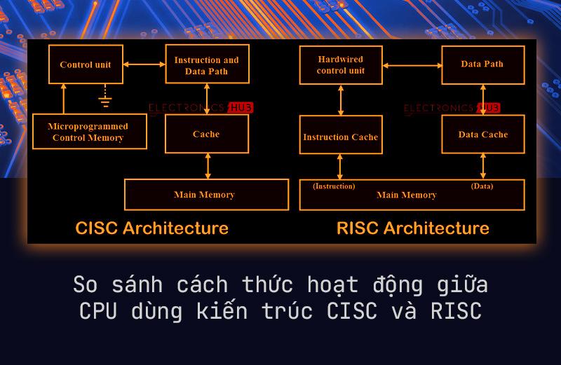 Từ một nhà sản xuất máy tính, tại sao chip ARM có thể ra đời và thay đổi thế giới như hiện nay - Ảnh 5.