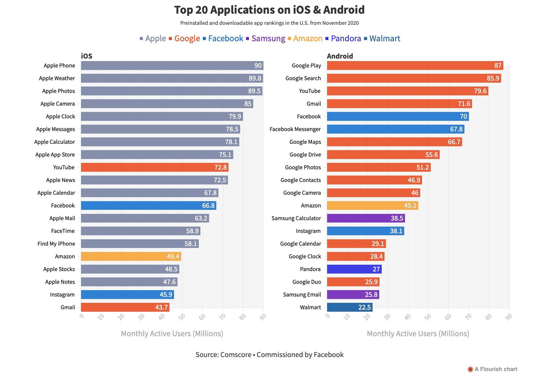 Nghiên cứu của Facebook: Apple cạnh tranh không công bằng, khiến nhiều ứng dụng bên thứ ba thua thiệt - Ảnh 2.