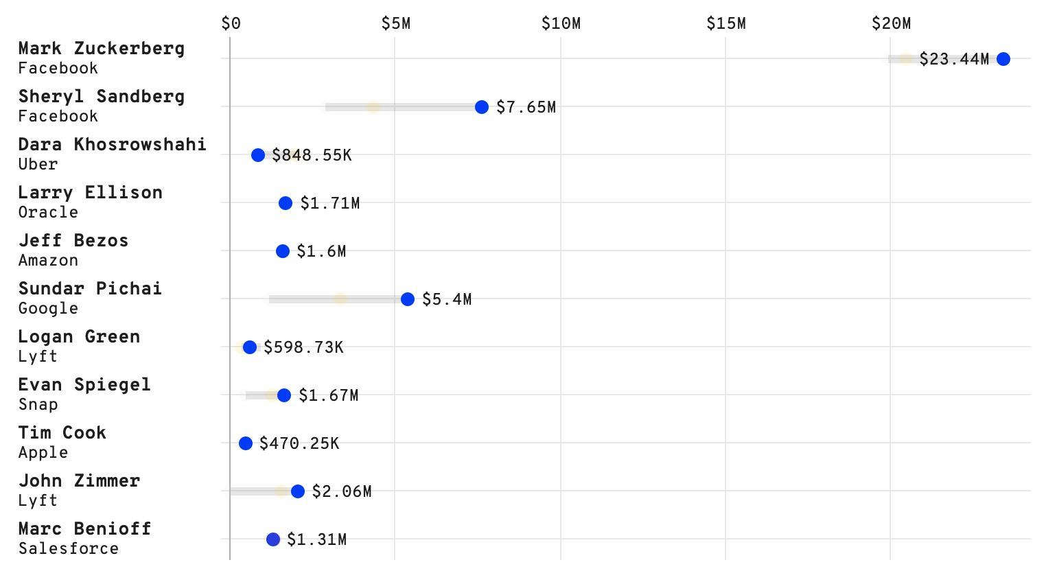 Facebook chi 23,4 triệu USD để bảo vệ Mark Zuckerberg, cao nhất trong thế giới công nghệ - Ảnh 3.